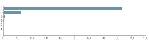 Chart?cht=bhs&chs=500x140&chbh=10&chco=6f92a3&chxt=x,y&chd=t:83,12,1,0,0,0,0&chm=t+83%,333333,0,0,10|t+12%,333333,0,1,10|t+1%,333333,0,2,10|t+0%,333333,0,3,10|t+0%,333333,0,4,10|t+0%,333333,0,5,10|t+0%,333333,0,6,10&chxl=1:|other|indian|hawaiian|asian|hispanic|black|white